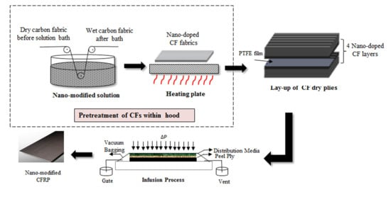 Materials   Special Issue : Carbon Fiber Reinforced Polymers