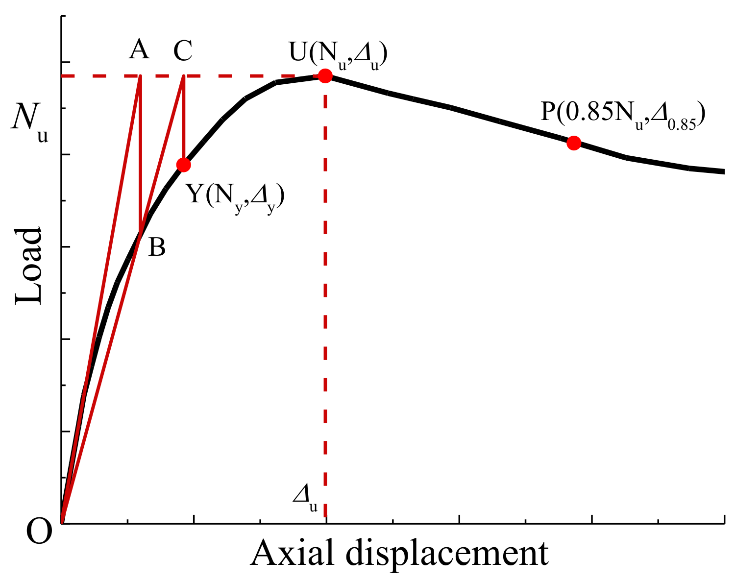 Materials | Free Full-Text | Axial Compression Performance