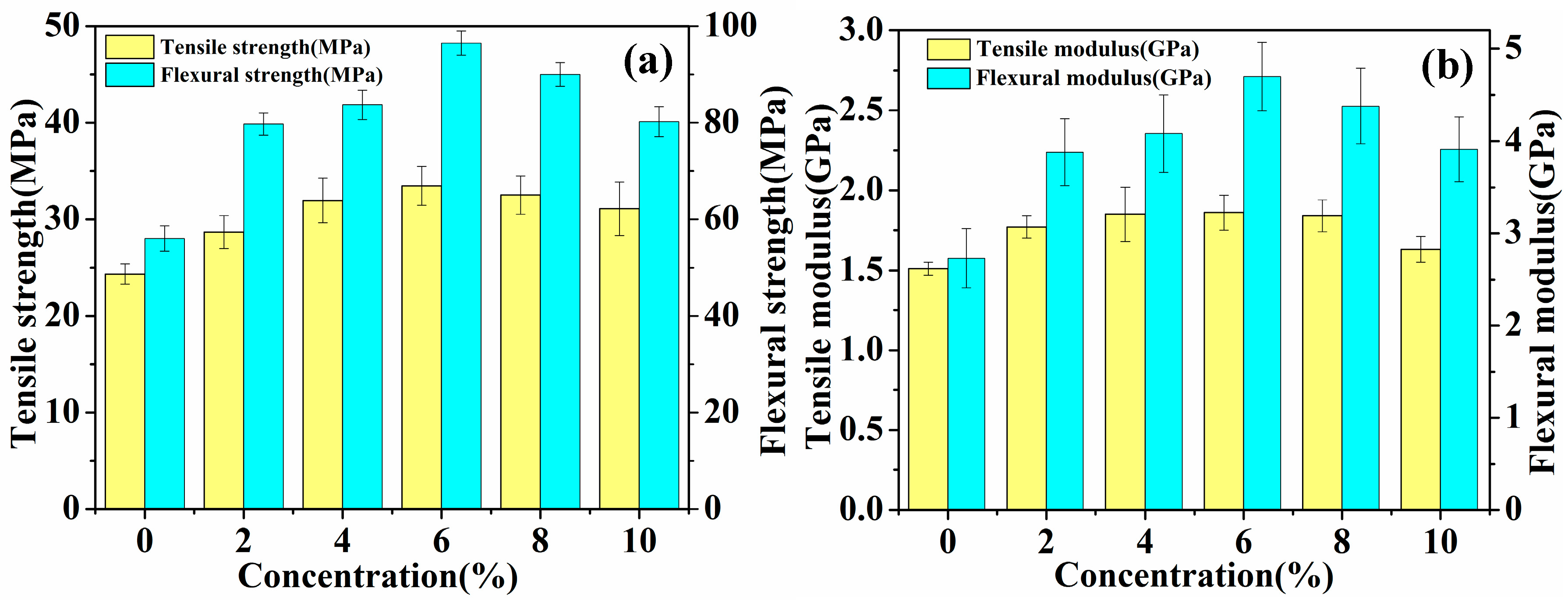 Materials | Free Full-Text | Effect of Hot-Alkali Treatment on the