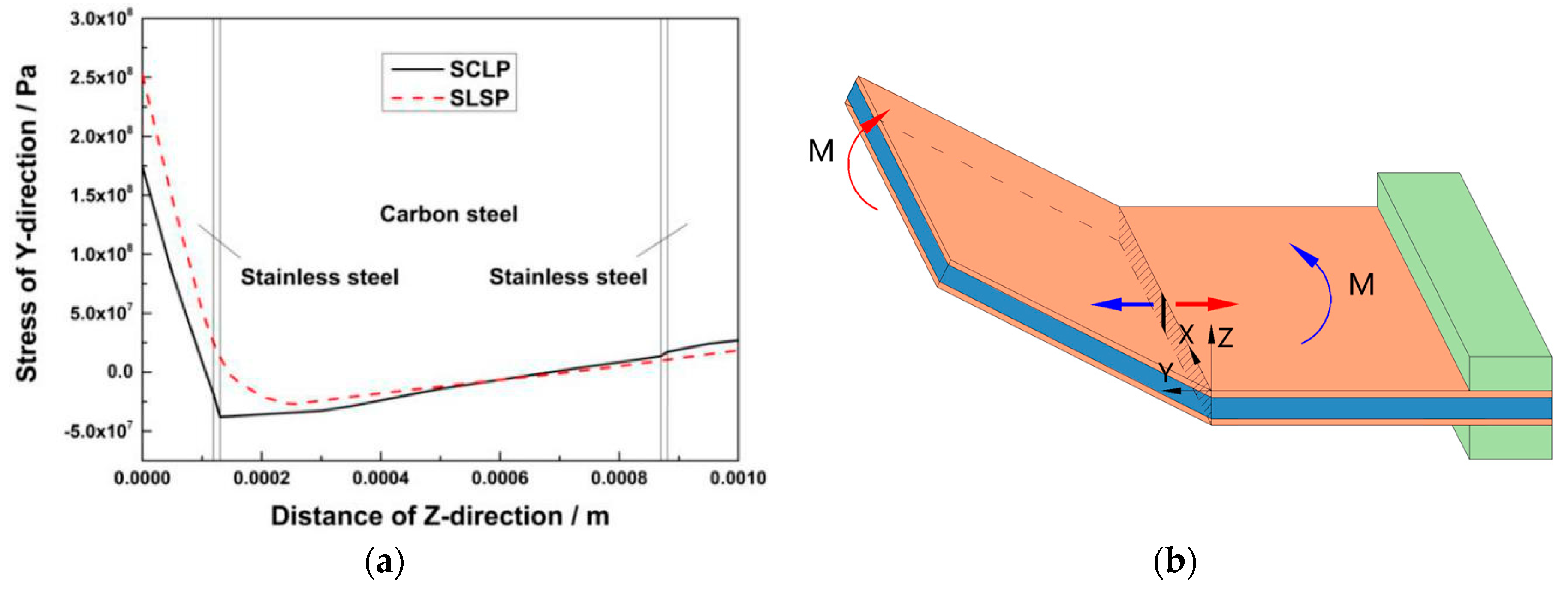 Materials | Free Full-Text | Numerical Simulation of