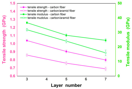 Materials | Special Issue : Carbon Fiber Reinforced Polymers