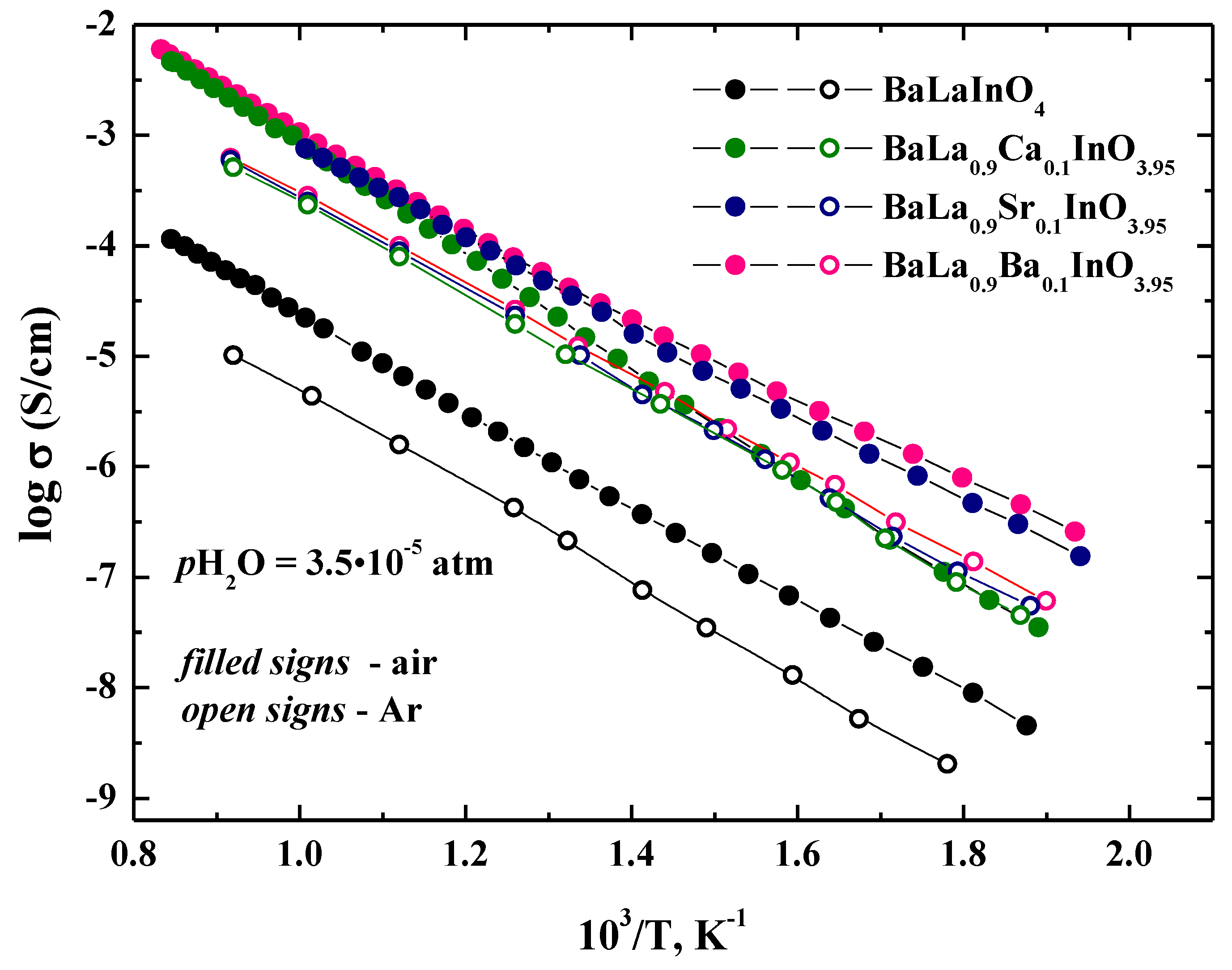 Materials | Free Full-Text | Incorporation and Conduction of Protons