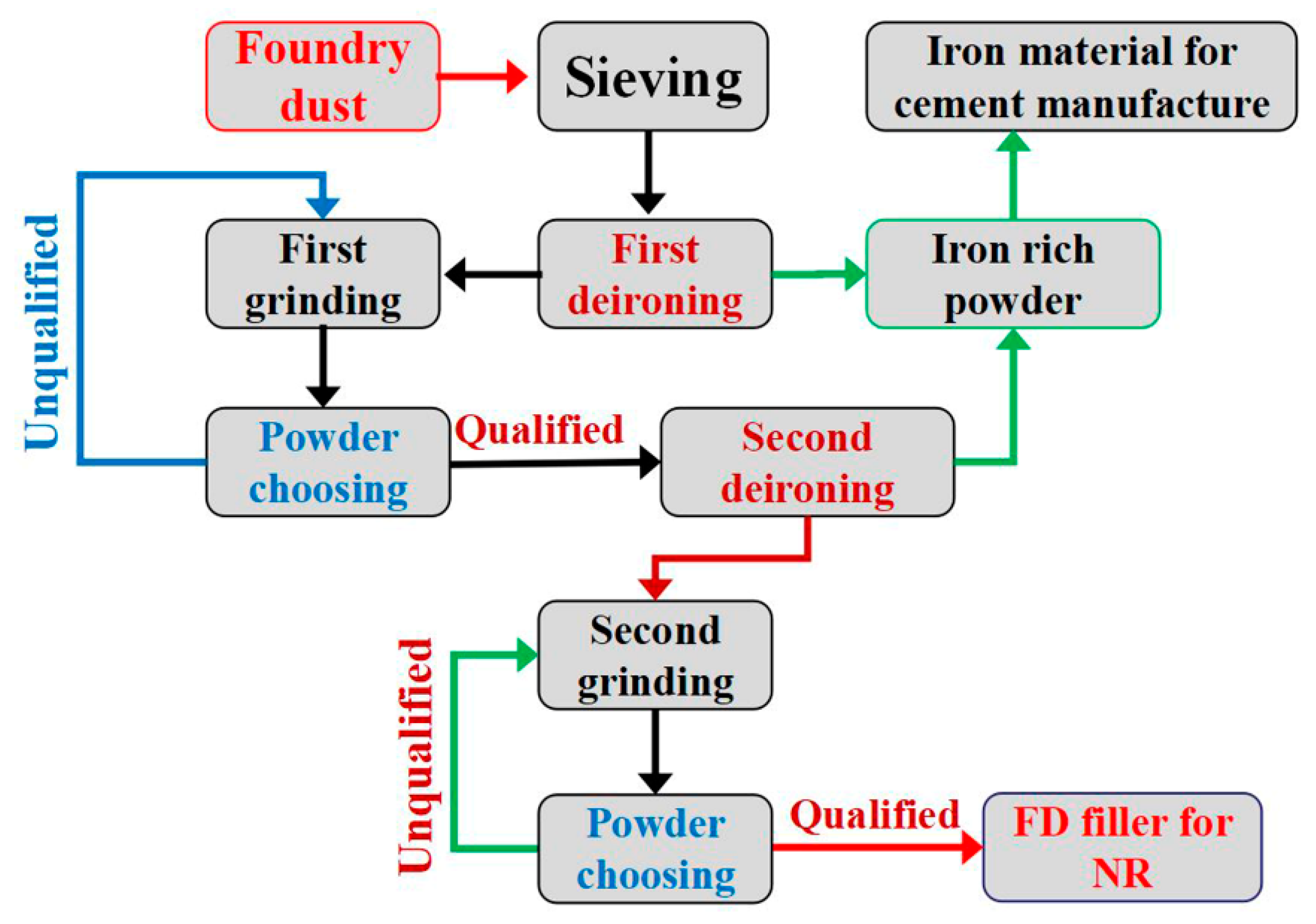 Materials   Free Full-Text   Mechanical Properties of Natural Rubber