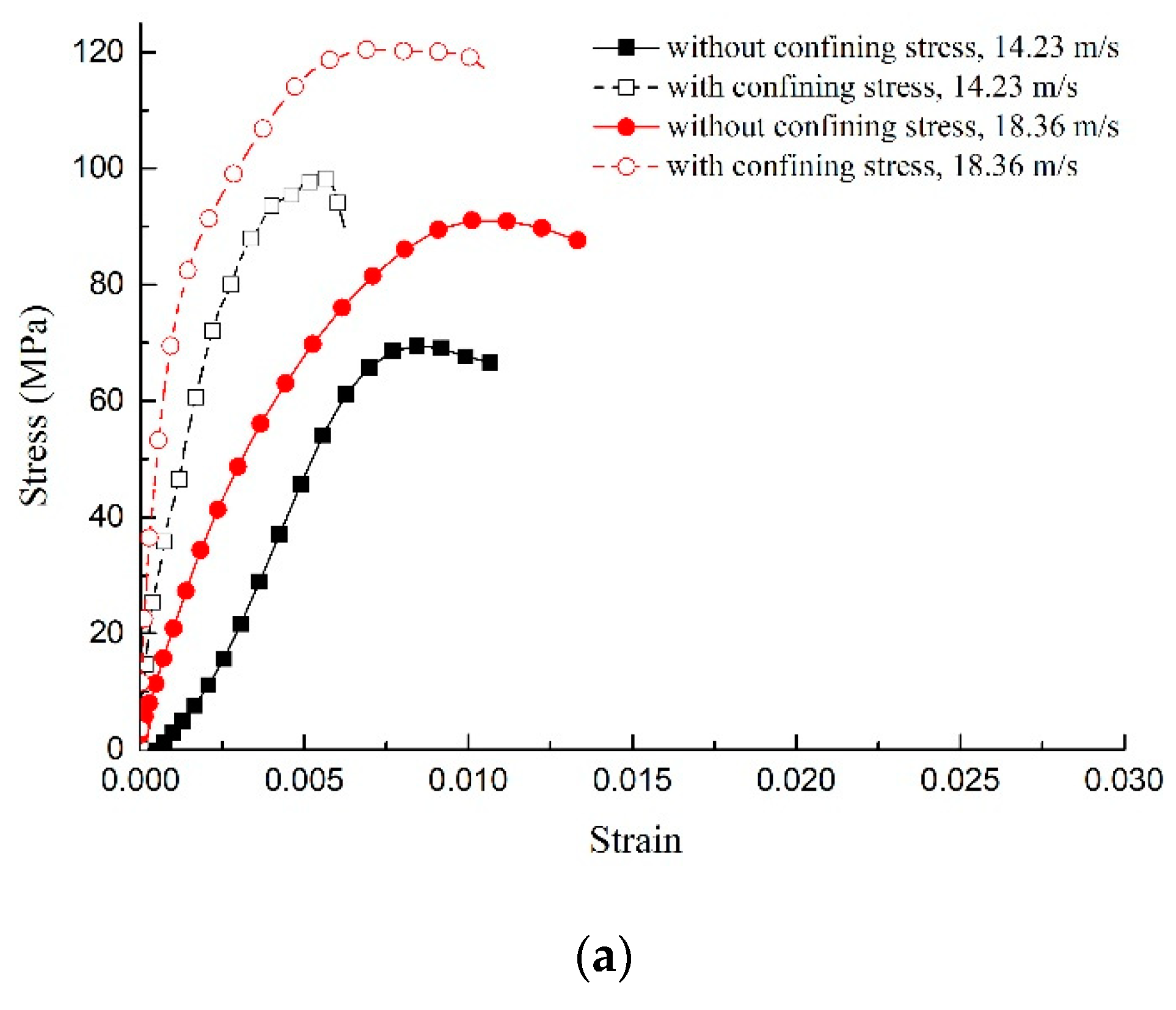 Materials | Free Full-Text | Impact Compression Test and