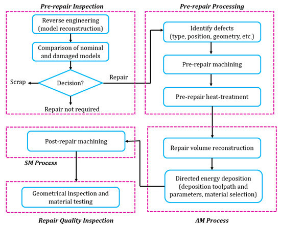 Materials | Special Issue : Hybrid Additive Manufacturing