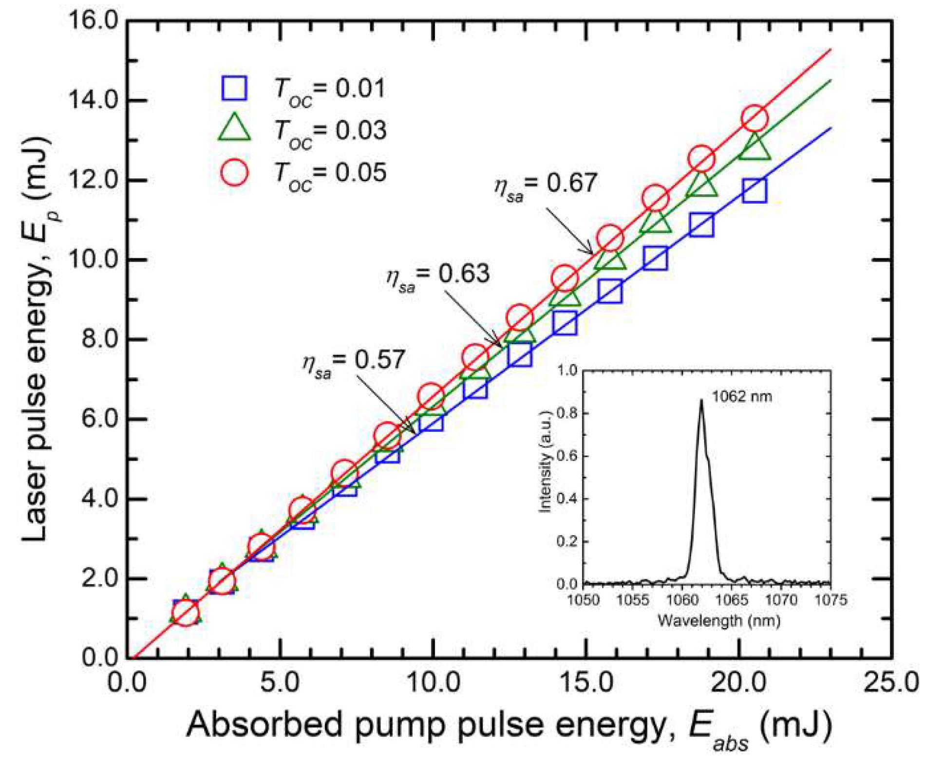 Materials | Free Full-Text | Efficient 1 µm Laser Emission