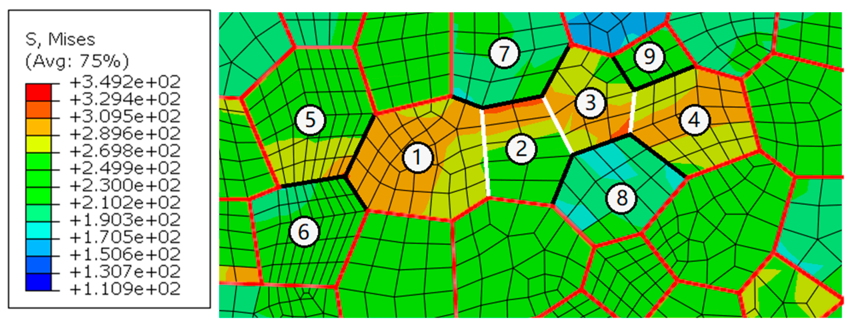 Materials | Free Full-Text | Fatigue Modeling Containing Hardening