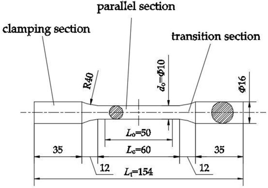 Materials | Free Full-Text | Mechanical Properties of Aluminum