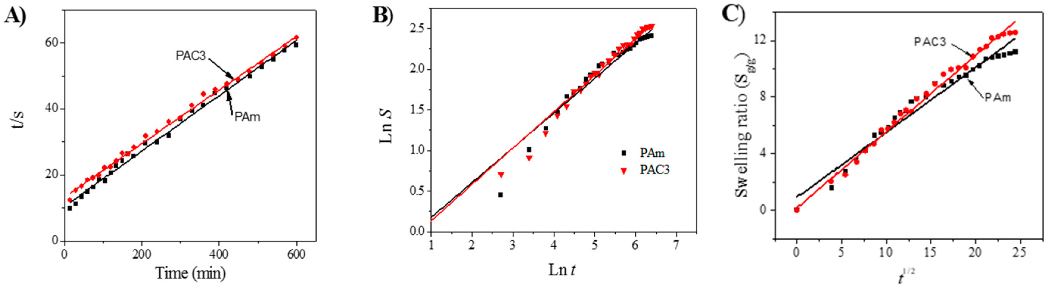 Materials | Free Full-Text | Swelling Behavior of Polyacrylamide