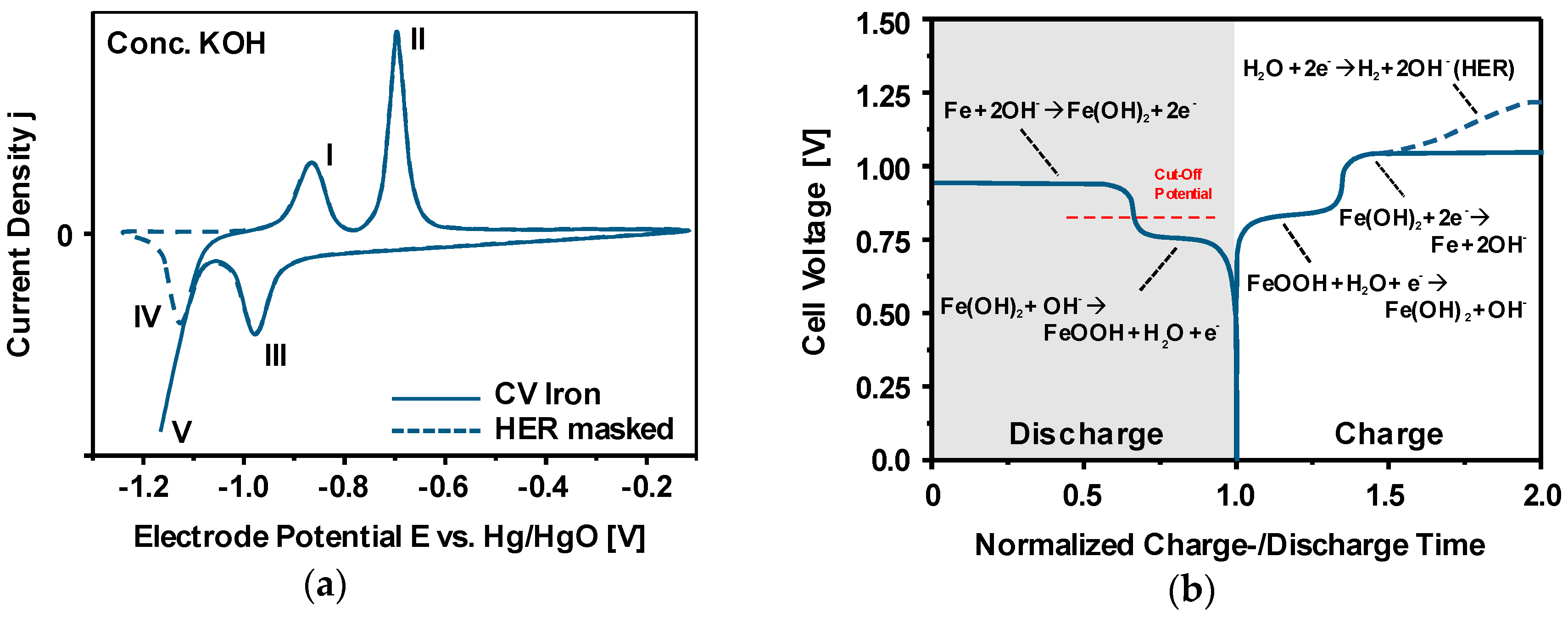 Materials | Free Full-Text | Silicon and Iron as Resource