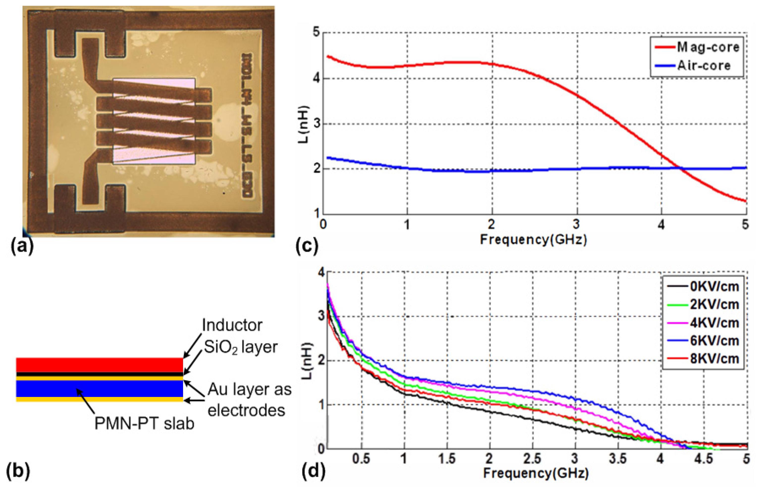 Materials   Free Full-Text   Mechanical-Resonance-Enhanced