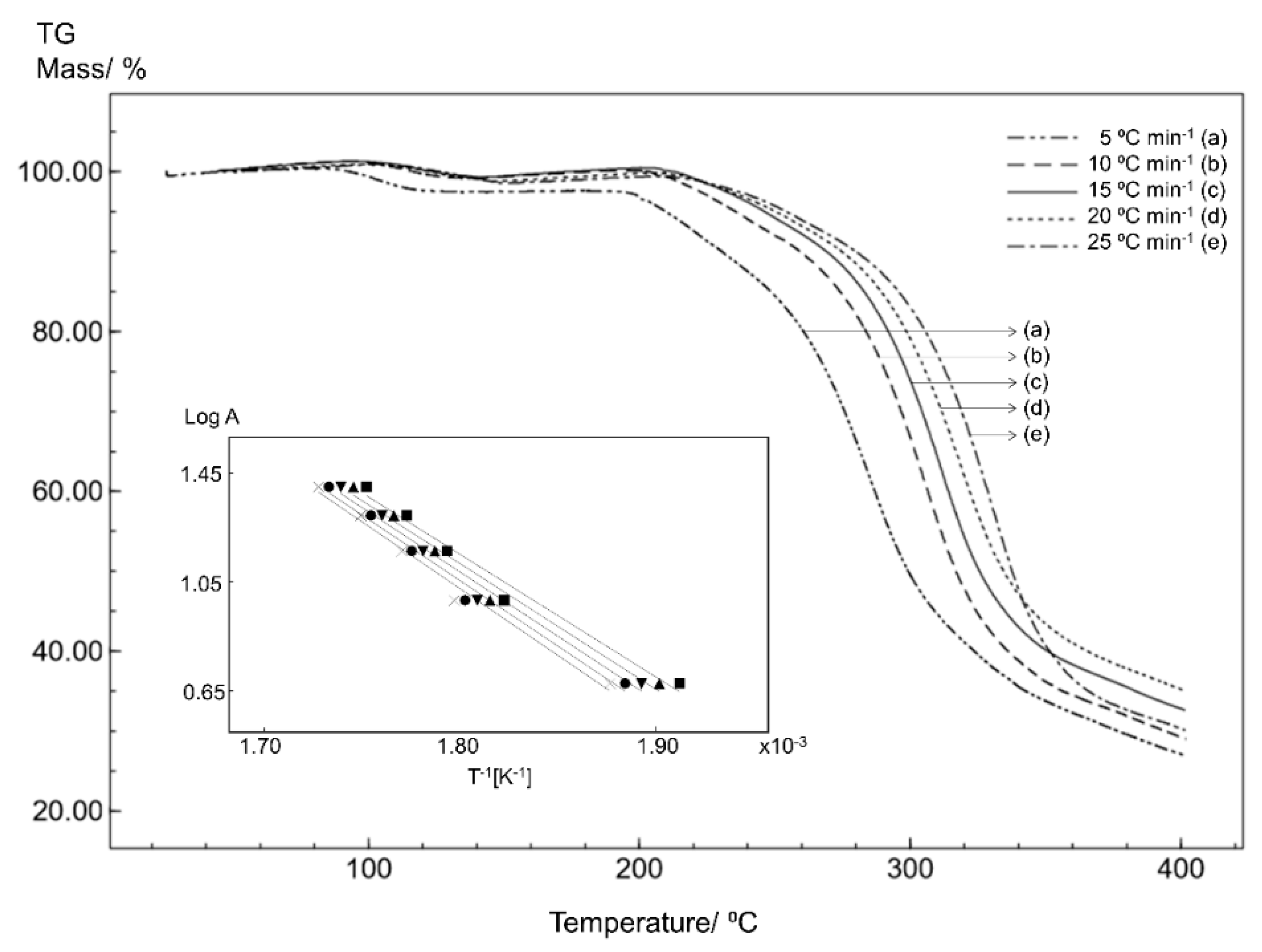 Materials | Free Full-Text | Solid-State Characterization of