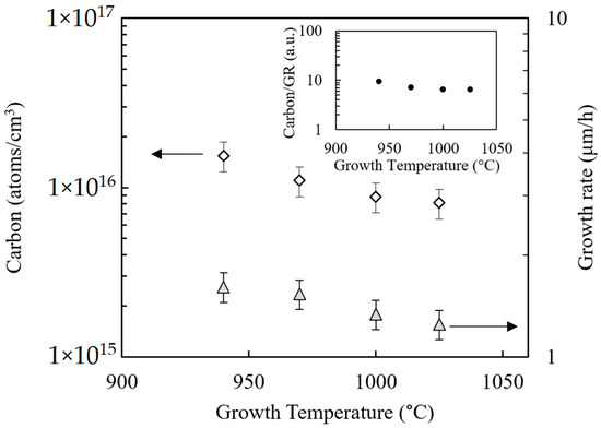 Materials   Free Full-Text   Connection between Carbon Incorporation