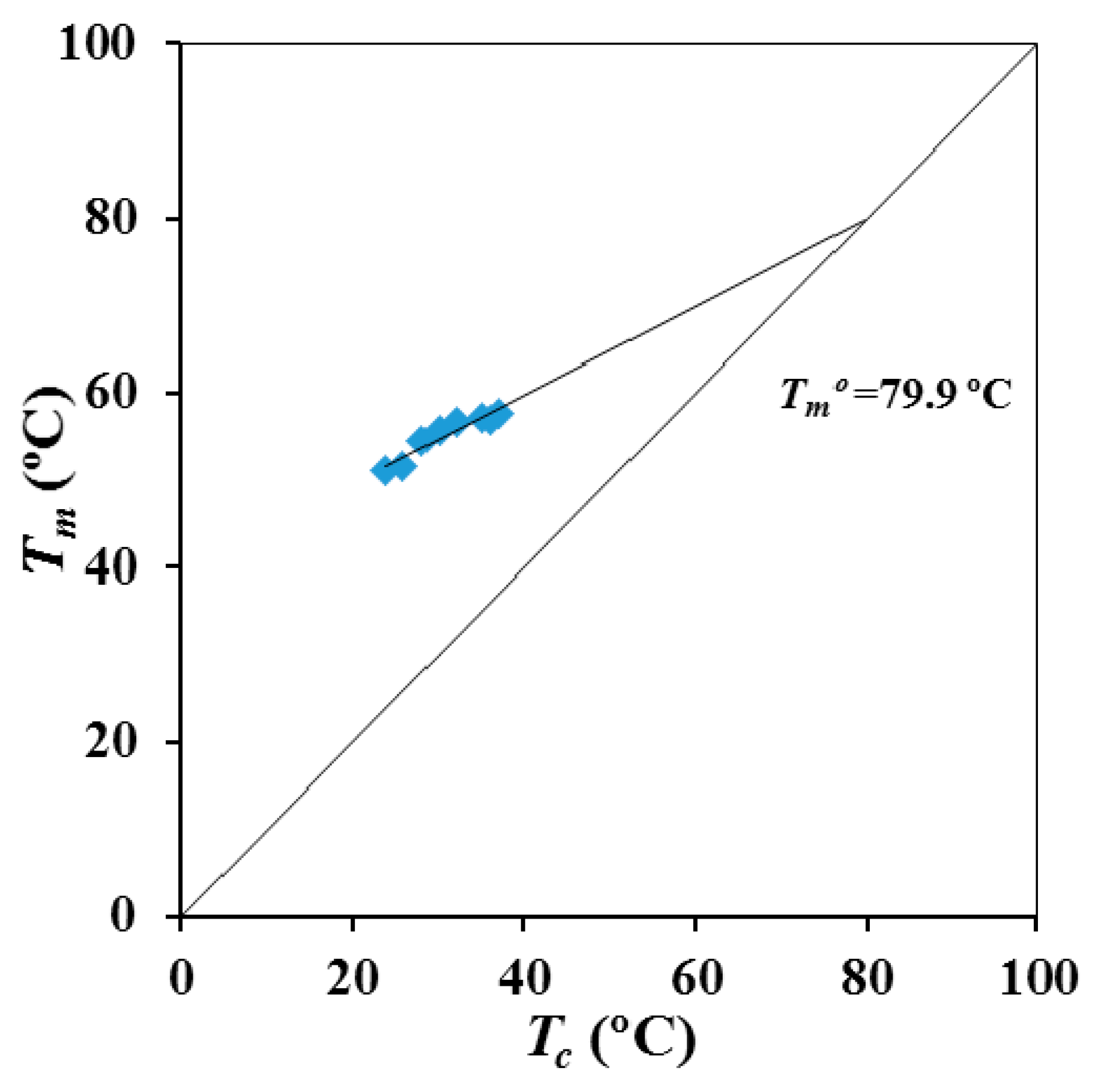 Materials   Free Full-Text   Isothermal Crystallization