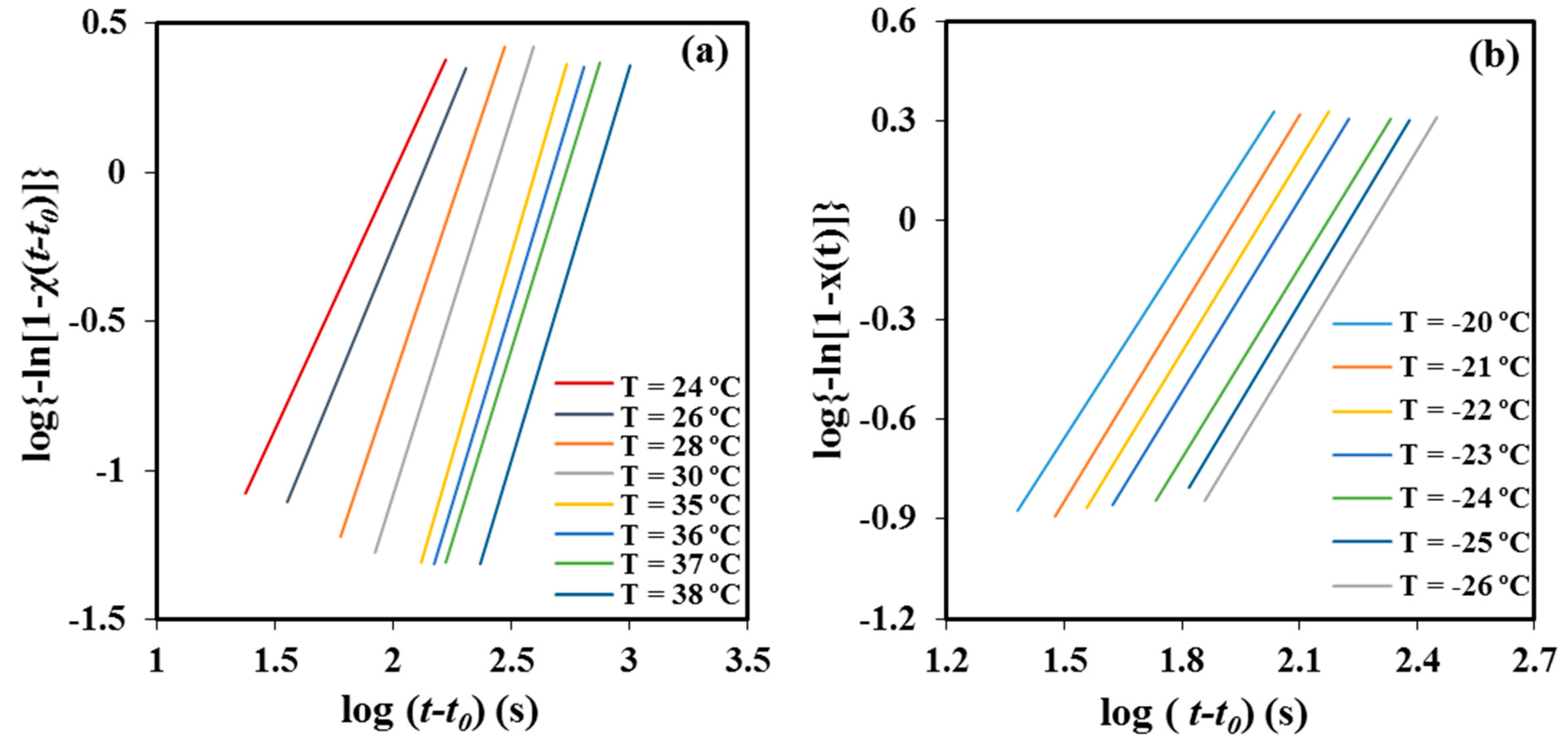 Materials | Free Full-Text | Isothermal Crystallization Kinetics of