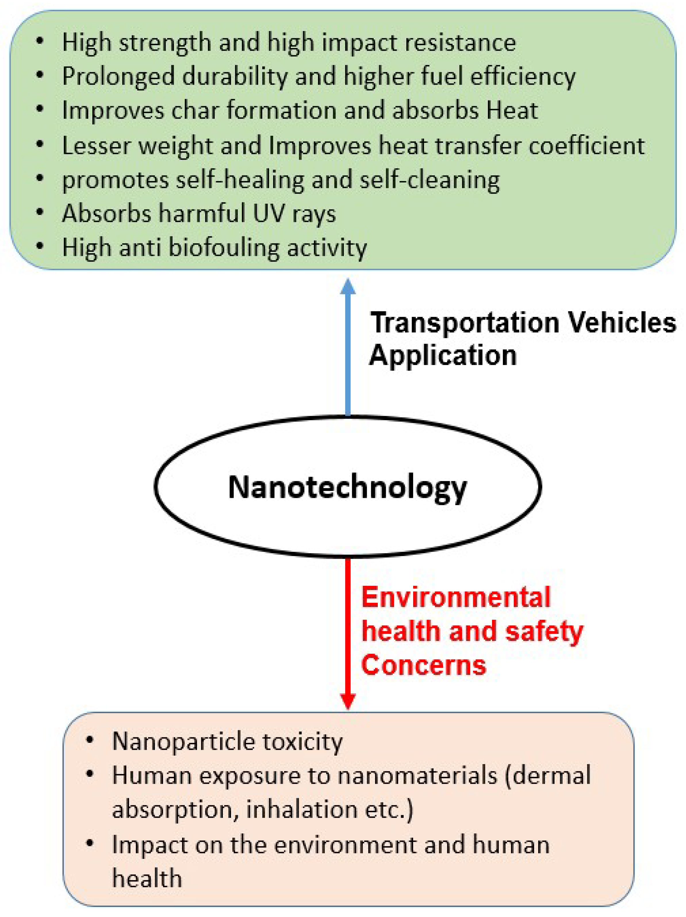 Materials | Free Full-Text | Nanotechnology in