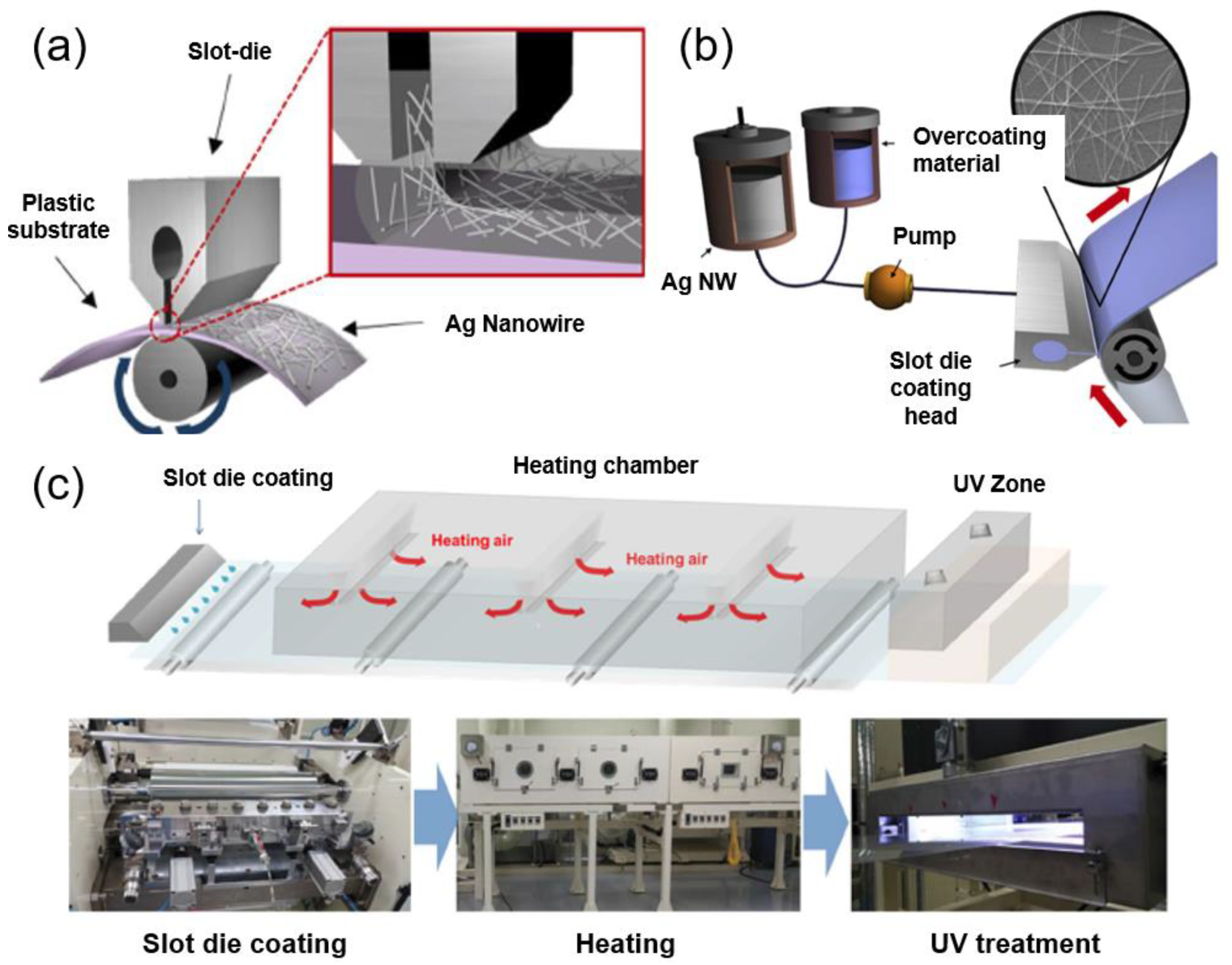 Materials | Free Full-Text | Silver Nanowire Networks