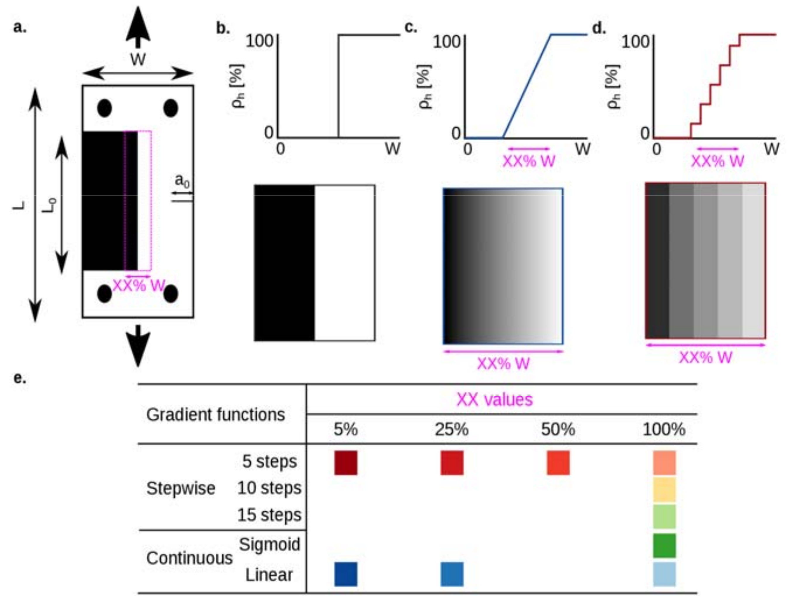 3D analysis of functionally graded material plates with complex shapes and various holes