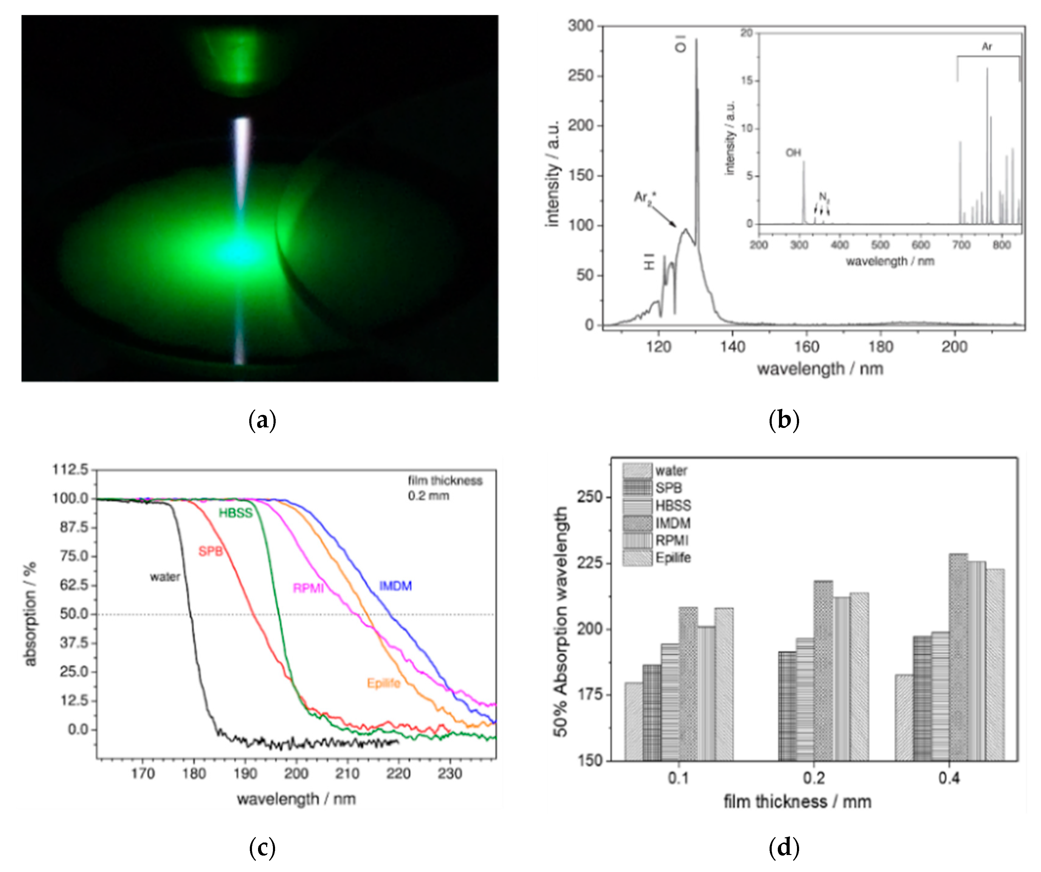 Materials | Free Full-Text | Applications of Plasma-Liquid ... on