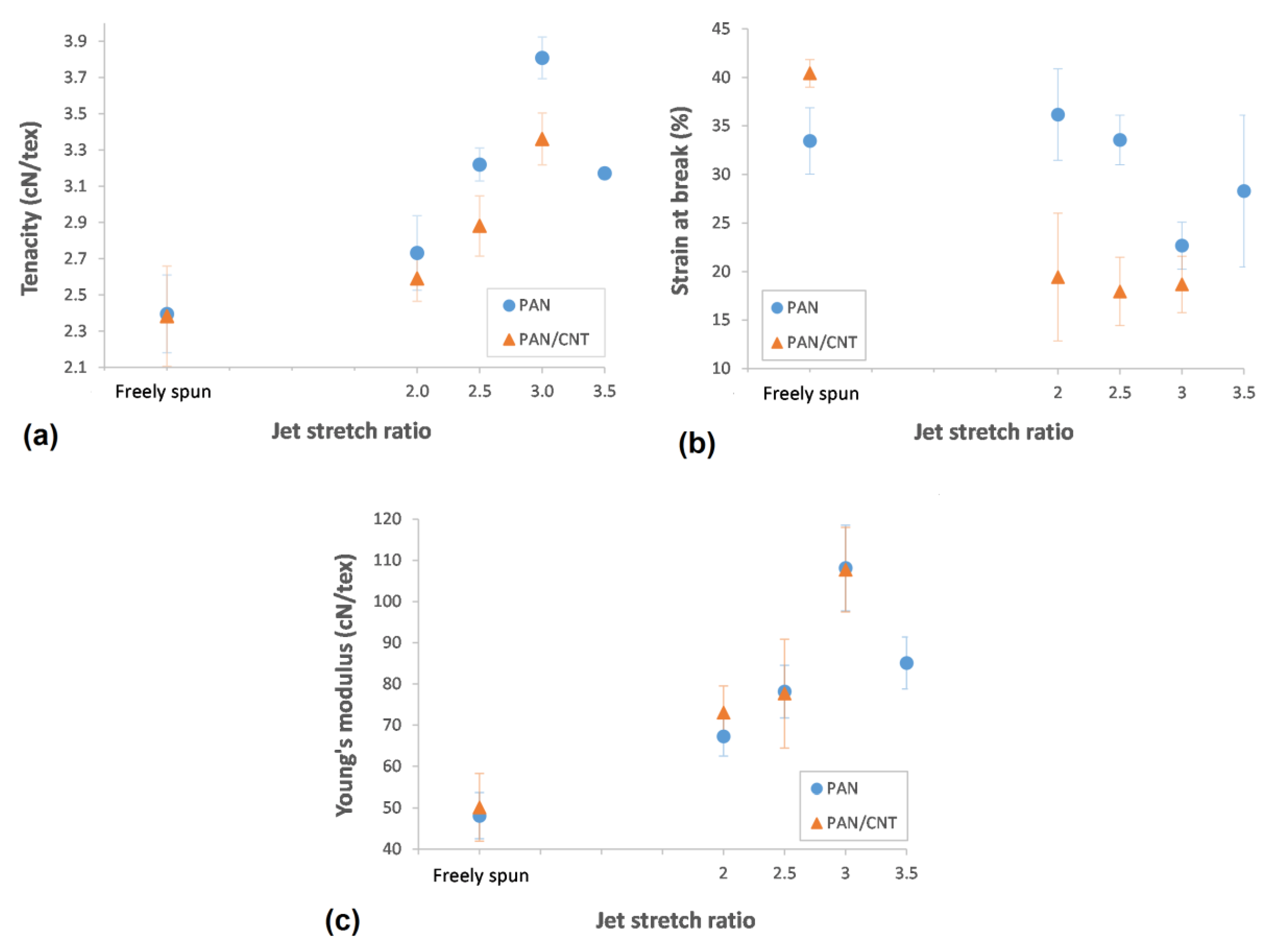 Materials   Free Full-Text   The Impact of Shear and