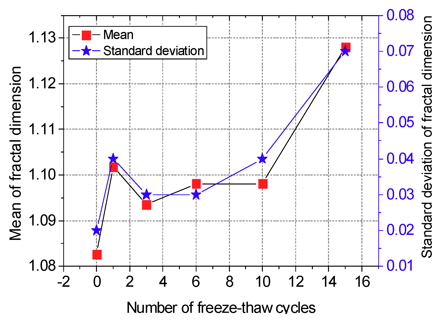 Materials | Free Full-Text | Effect of Freeze-Thaw Cycles on