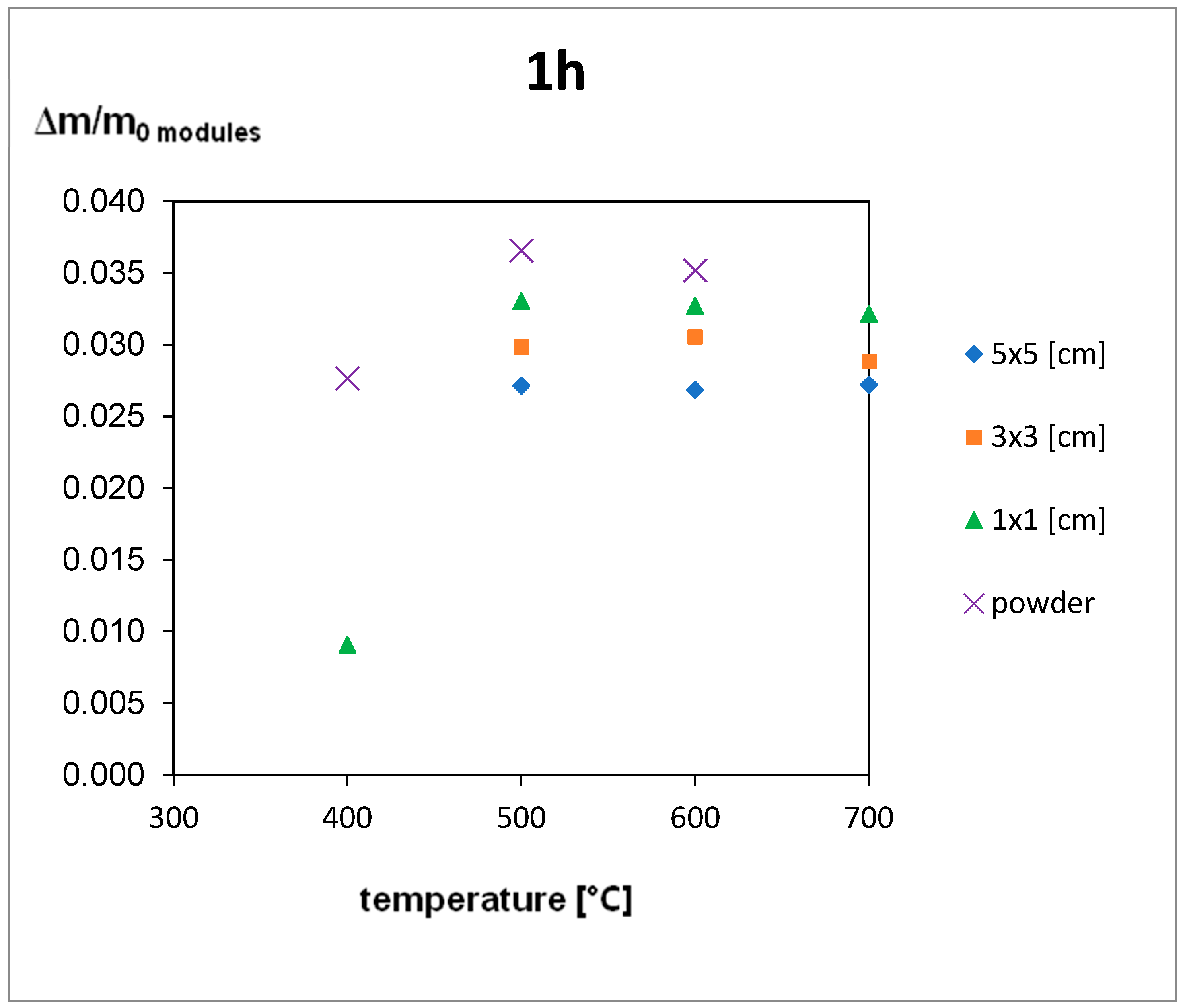 Materials | Free Full-Text | Influence of Fragment Size on