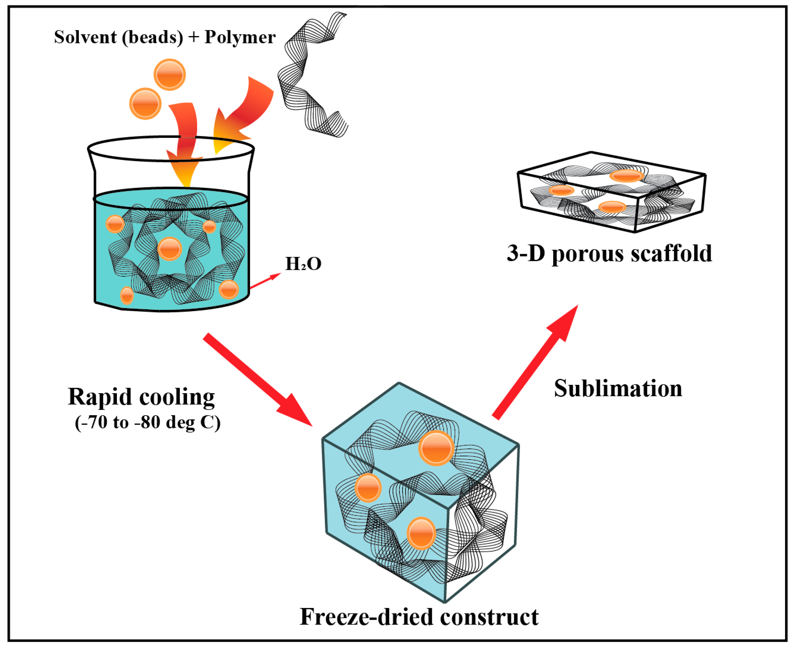 Materials | Free Full-Text | Smart Hydrogels in Tissue
