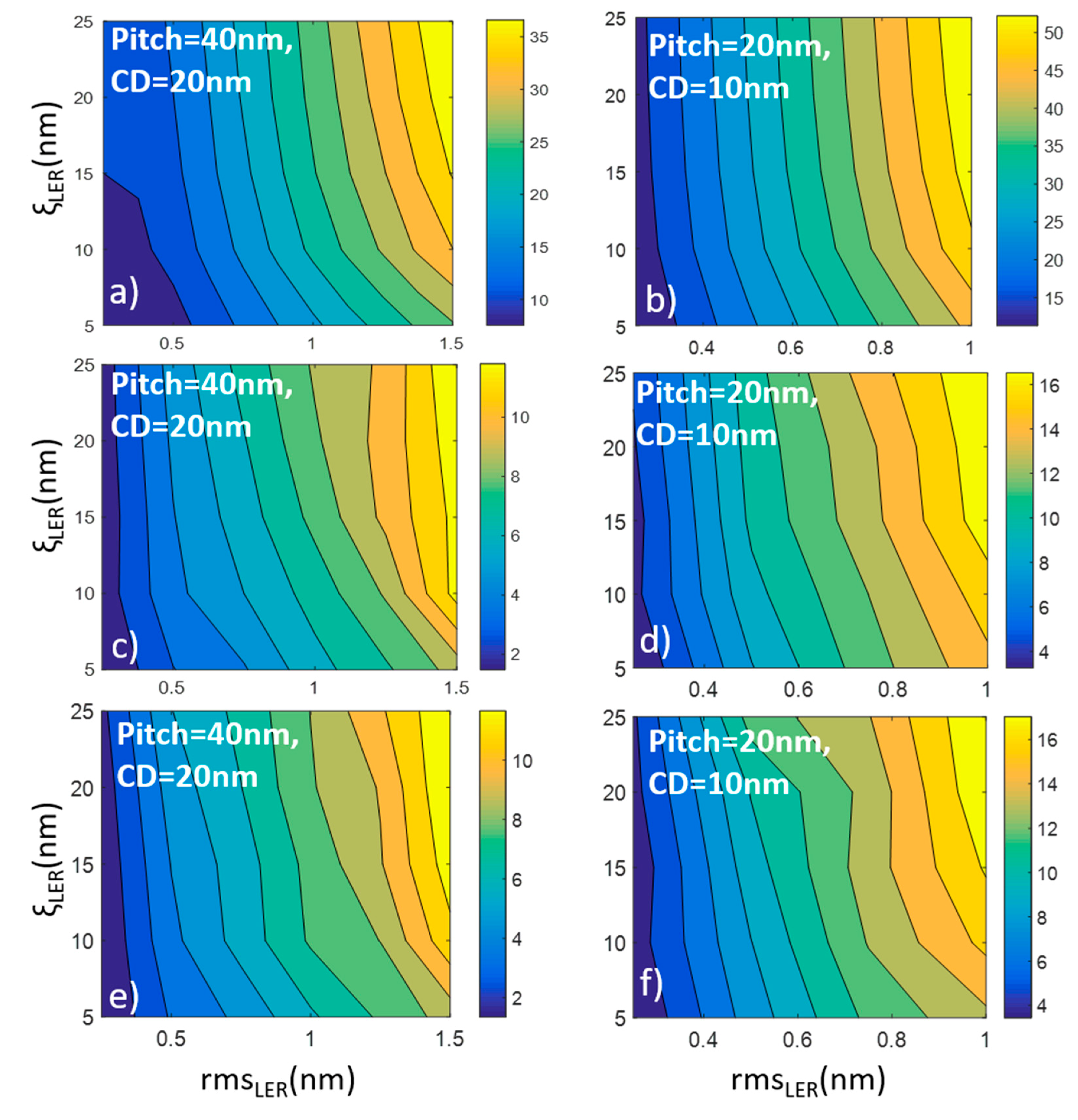 Materials | Free Full-Text | Impact of Line Edge Roughness