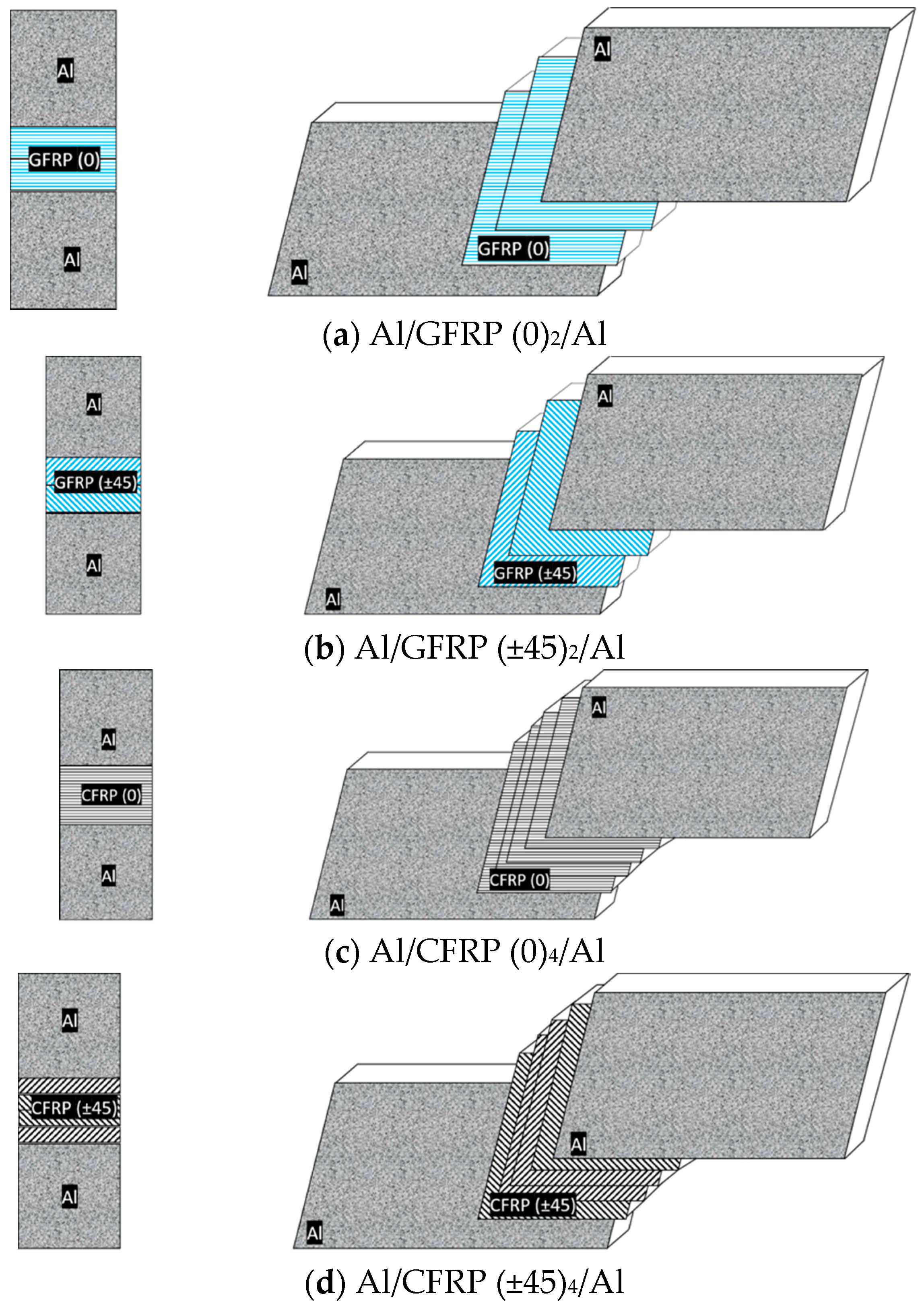 An Introduction Fibre Metal Laminates