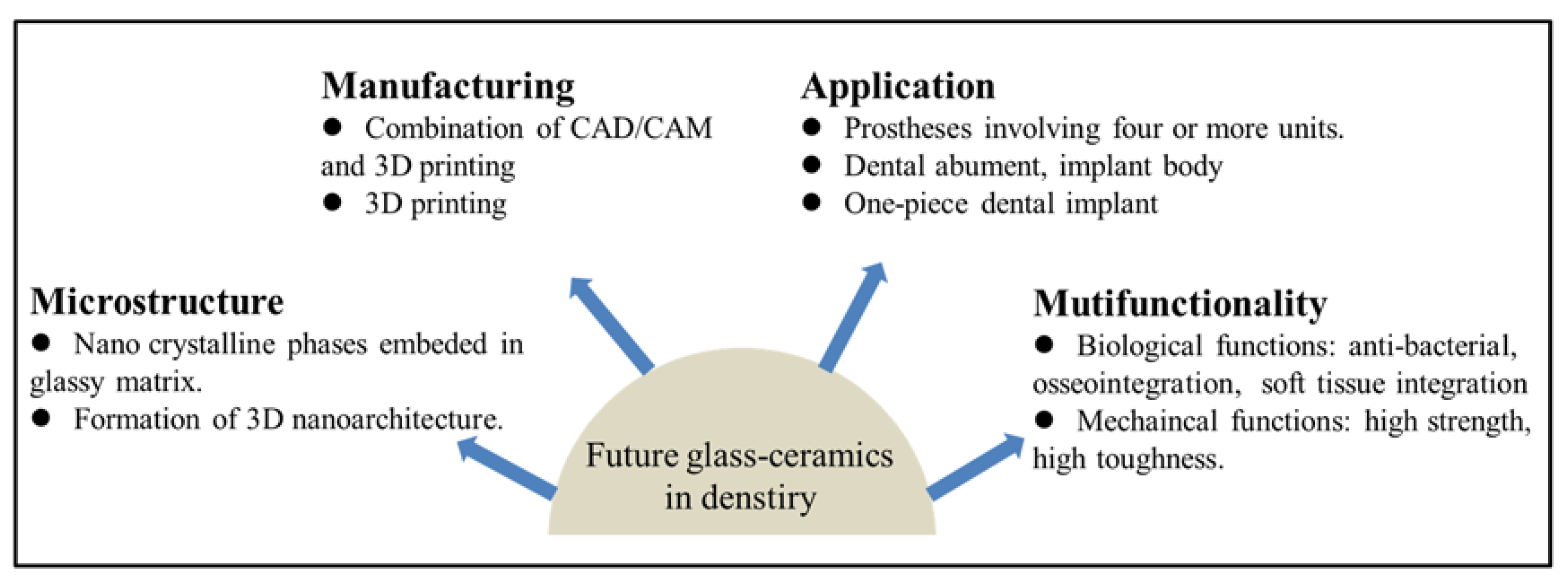 Materials Free Full Text Glass Ceramics In Dentistry A Review Html