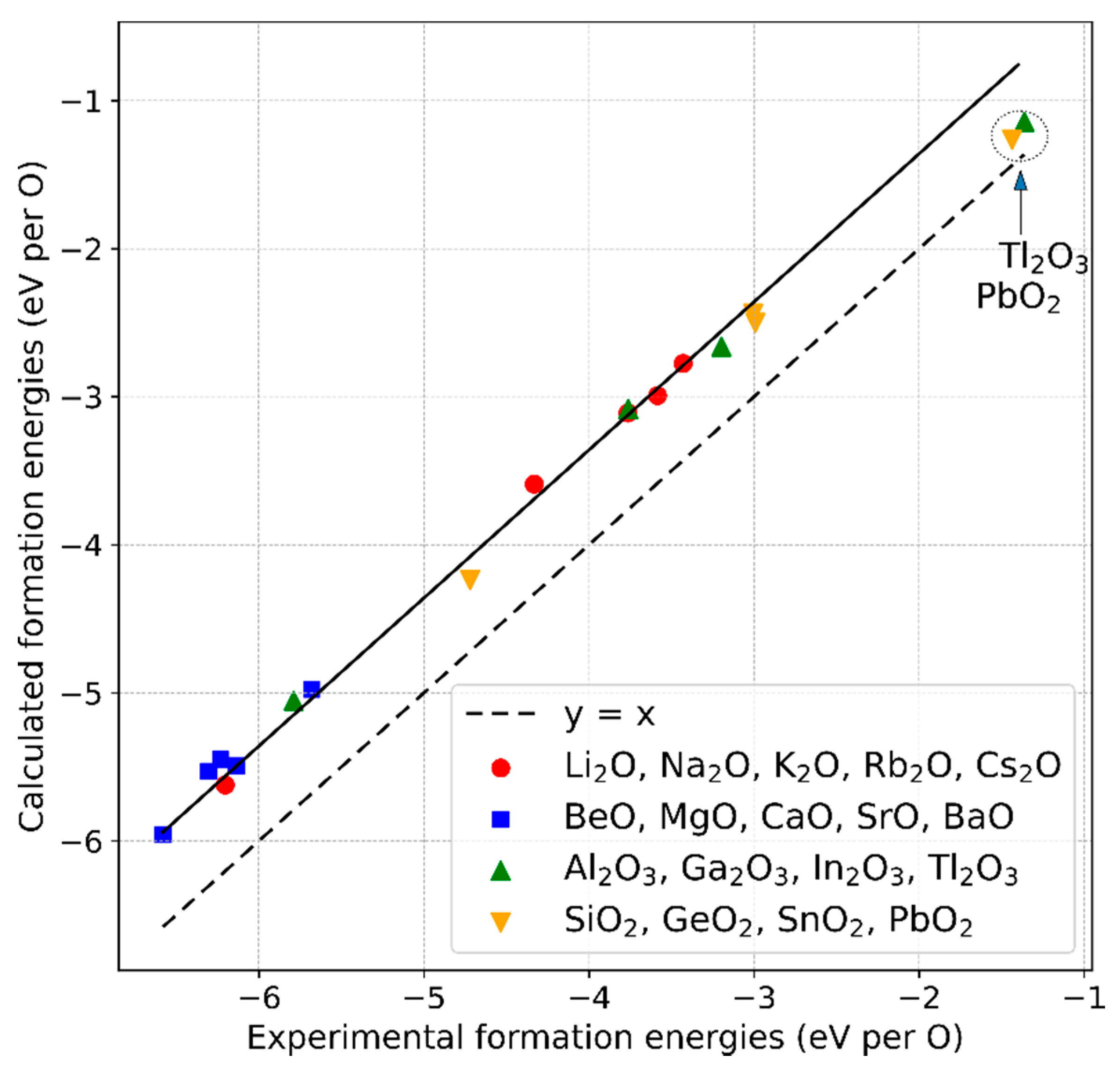 Materials   Free Full Text   Determination of Formation Energies ...
