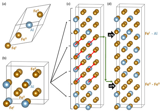 Materials Free Full Text Impact Of Antiphase Boundaries On Structural Magnetic And Vibrational Properties Of Fe3al Html
