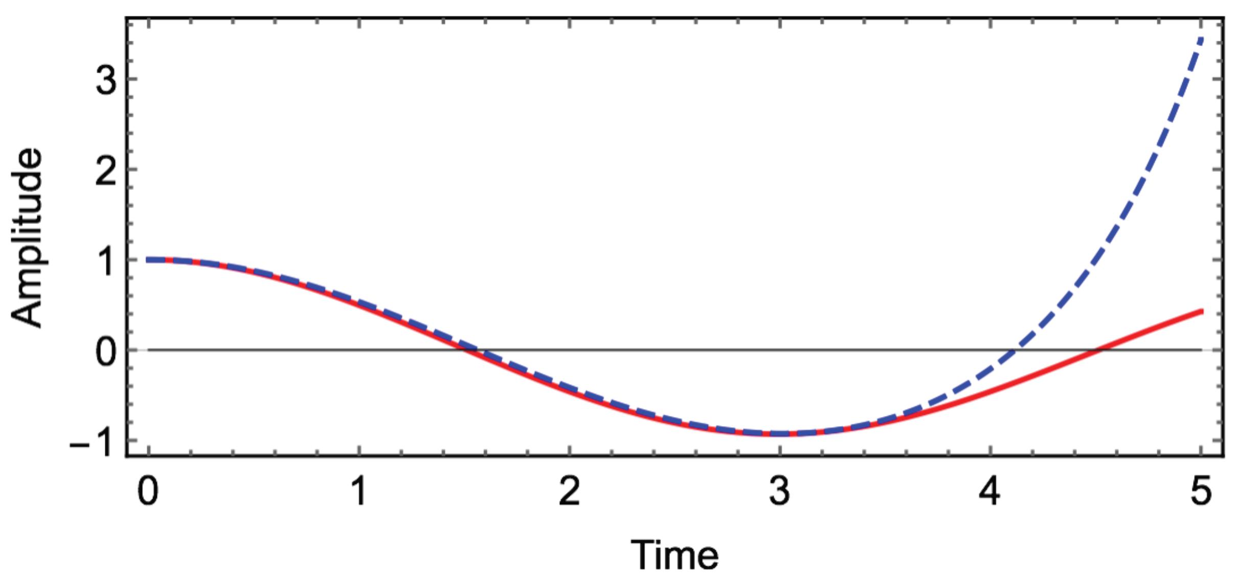 download estimation in