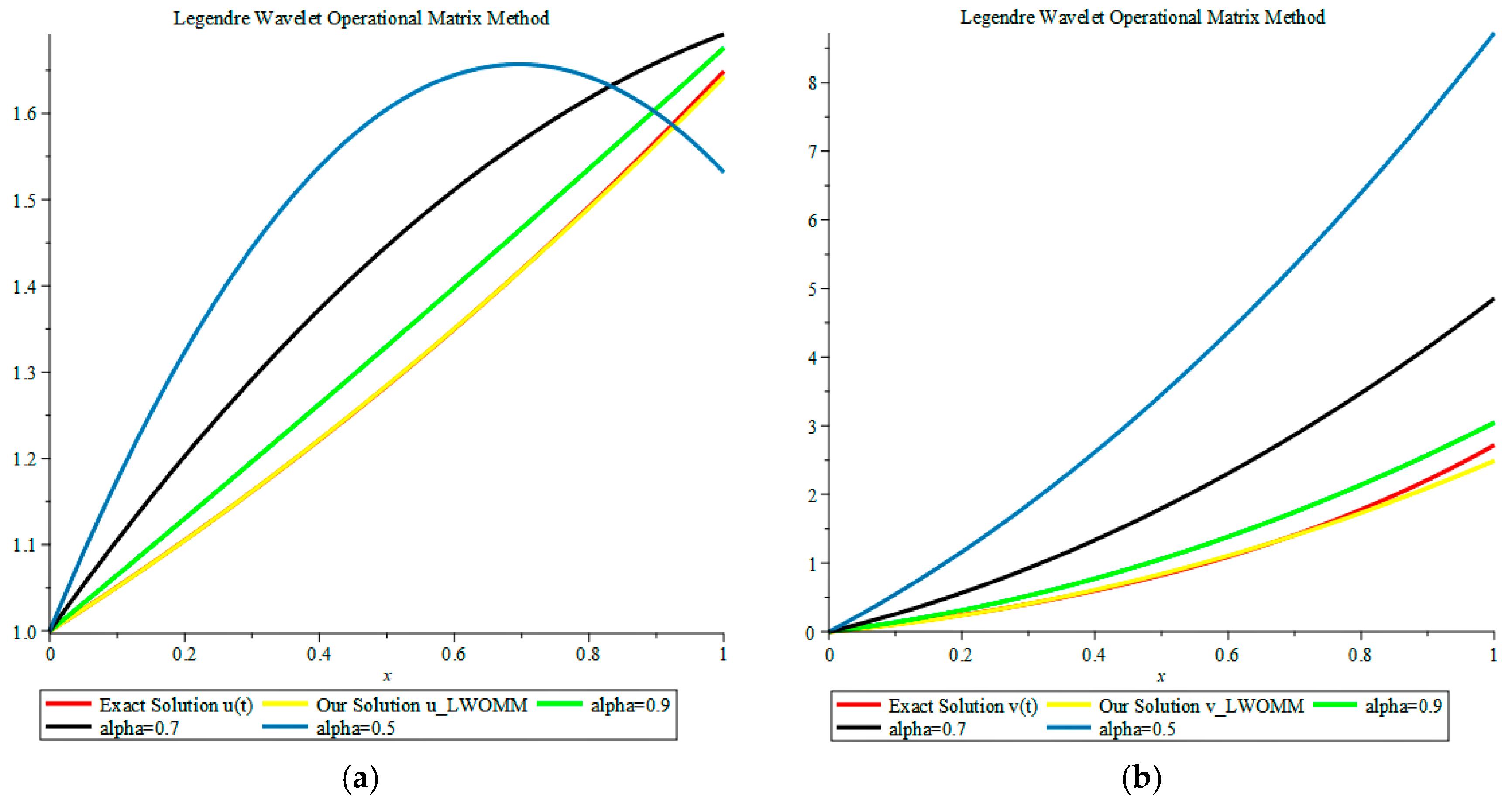 Mathematics | Free Full-Text | A New Operational Matrix of