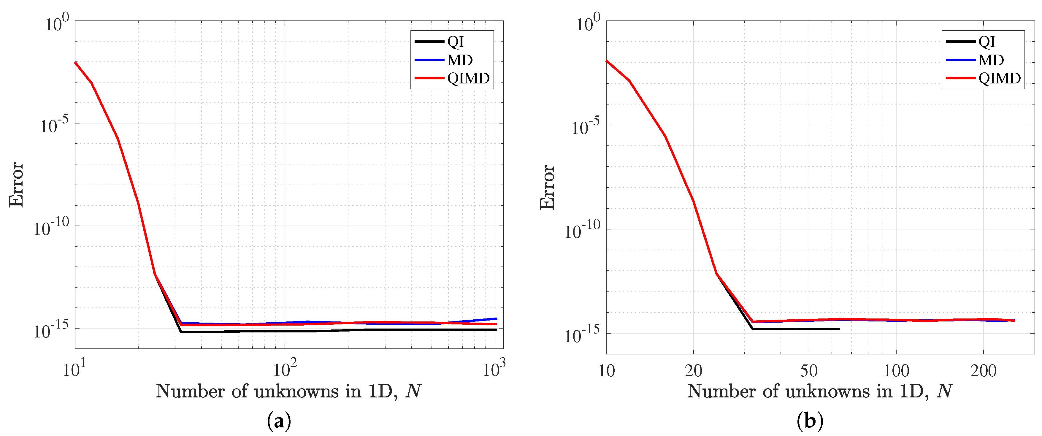 Mathematics | Free Full-Text | An Efficient Spectral Method