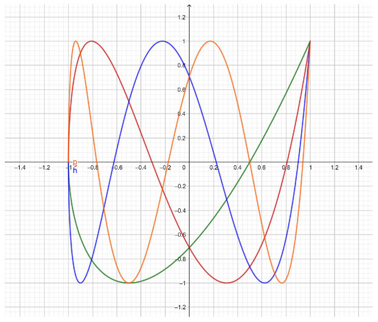 Mathematics | Special Issue : Special Functions and Applications