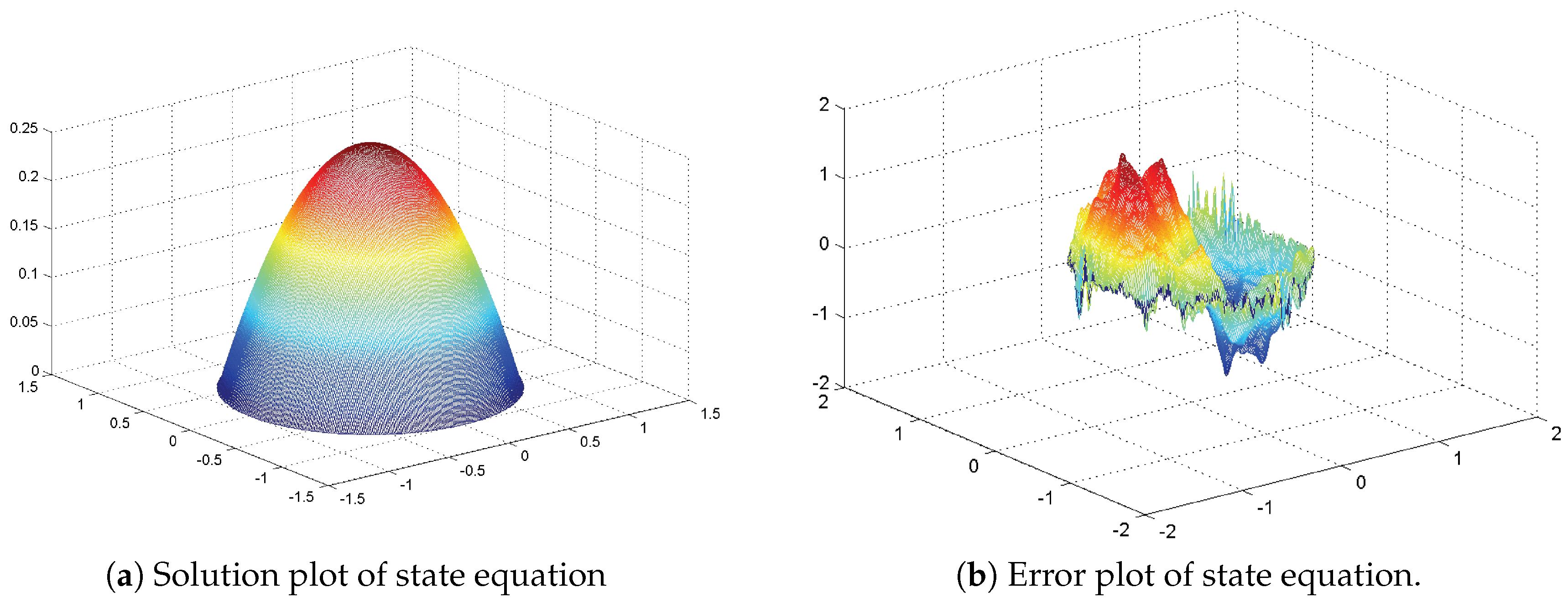 Mathematics | Free Full-Text | Finite Element Approximation