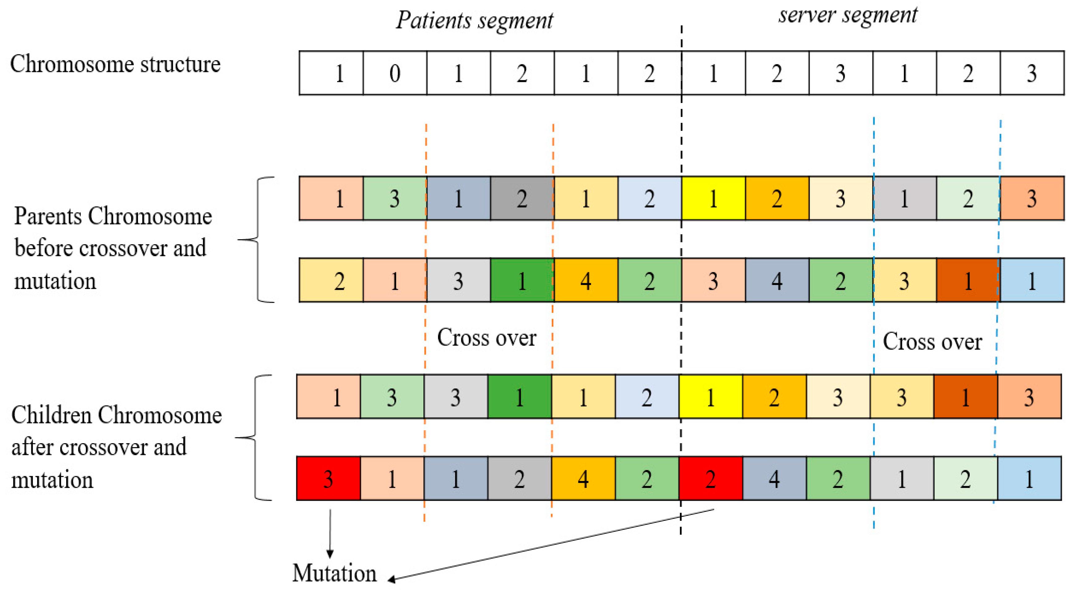 Mathematics | Free Full-Text | Stochastic-Petri Net Modeling