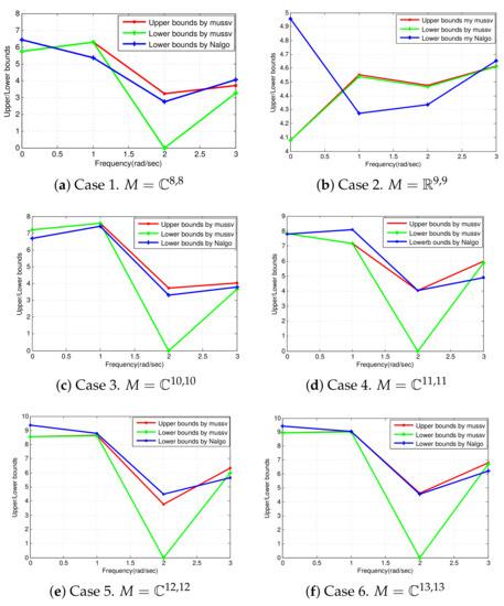 Mathematics   An Open Access Journal from MDPI