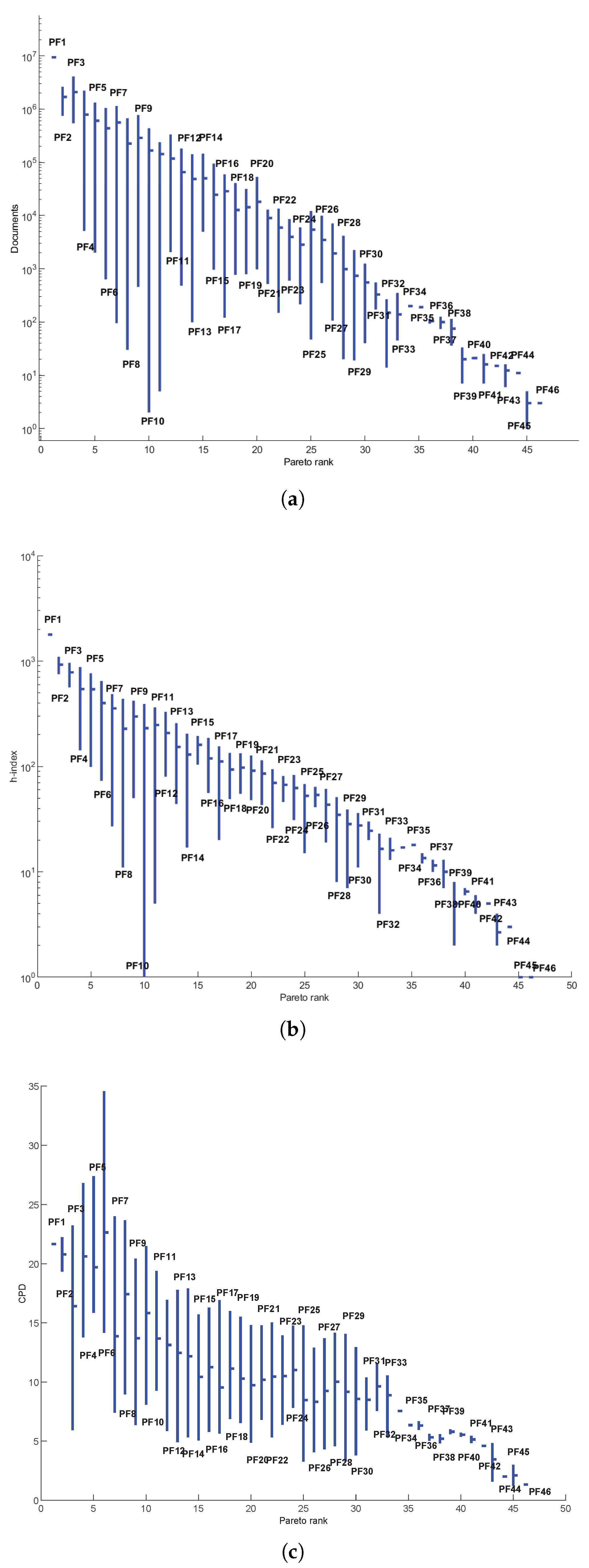 Mathematics Free Full Text Ranking Multi Metric Scientific Achievements Using A Concept Of Pareto Optimality Html
