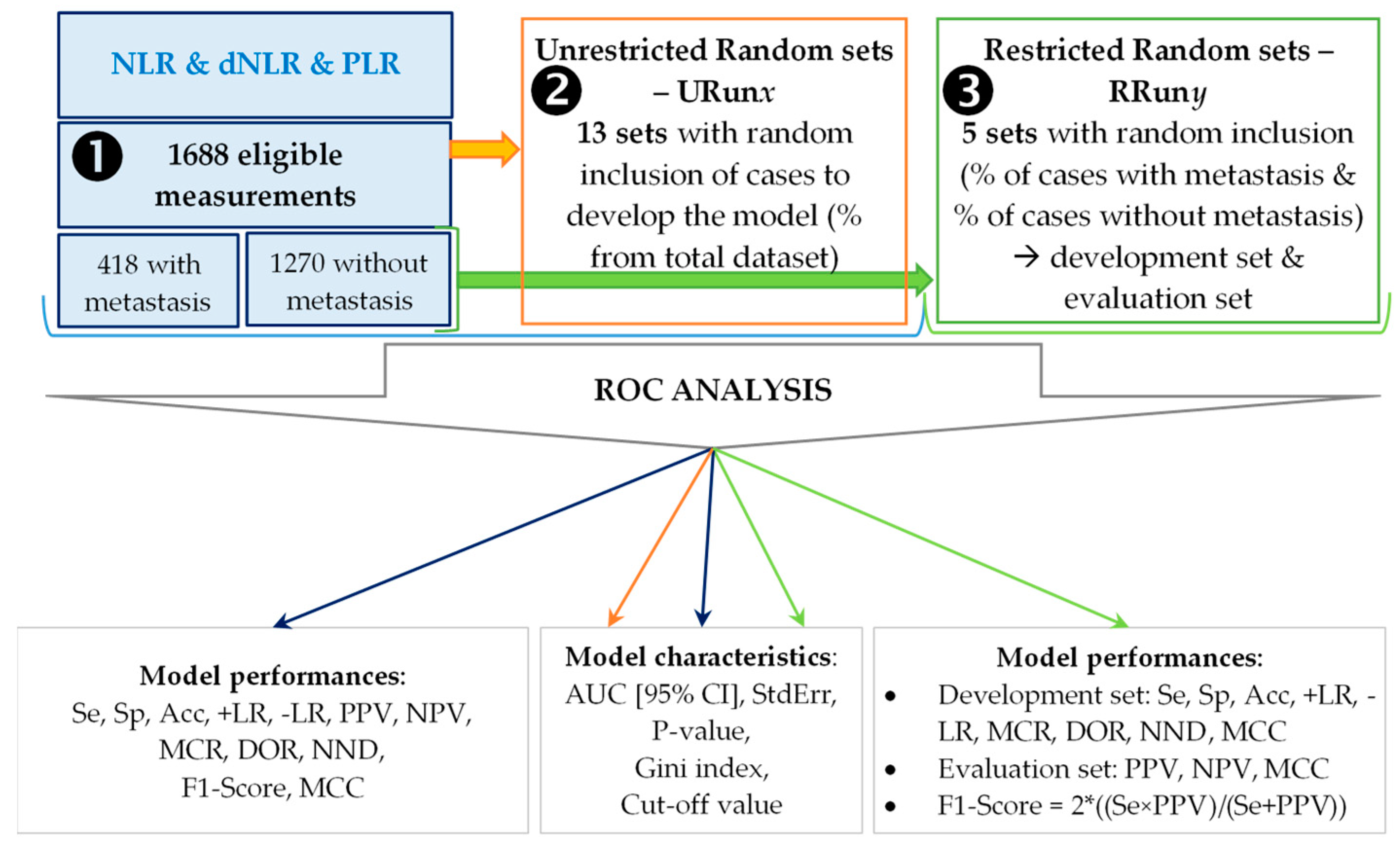 Mathematics Free Full Text Receiver Operating Characteristic Prediction For Classification Performances In Cross Validation By Example Html