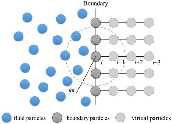 Smoothed Particle Hydrodynamics:A Meshfree Particle Method