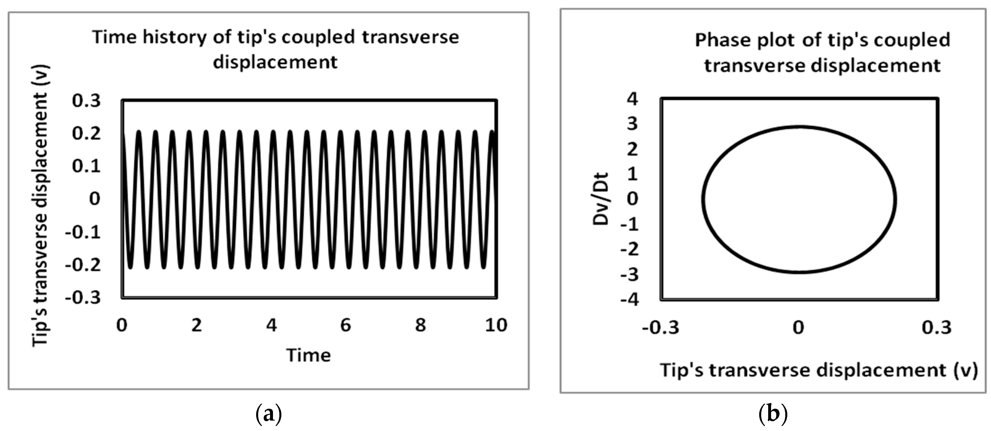 MCA | Free Full-Text | The Analysis of Nonlinear Vibrations