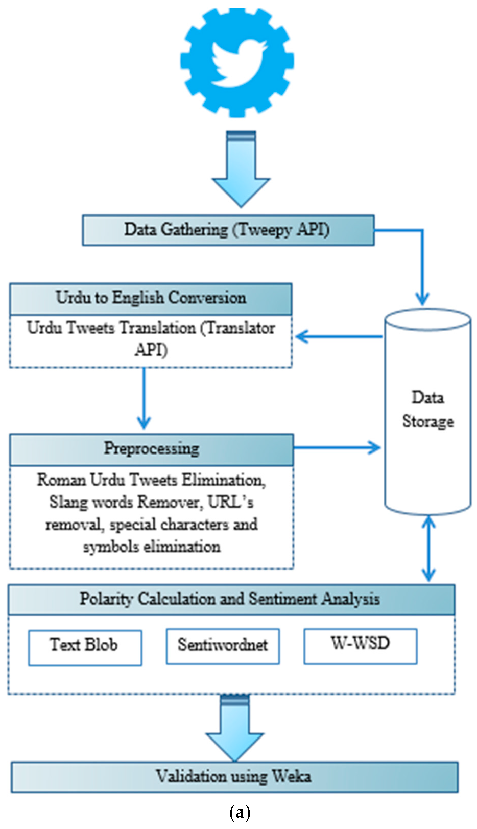 Mca Free Full Text Machine Learning Based Sentiment Analysis For