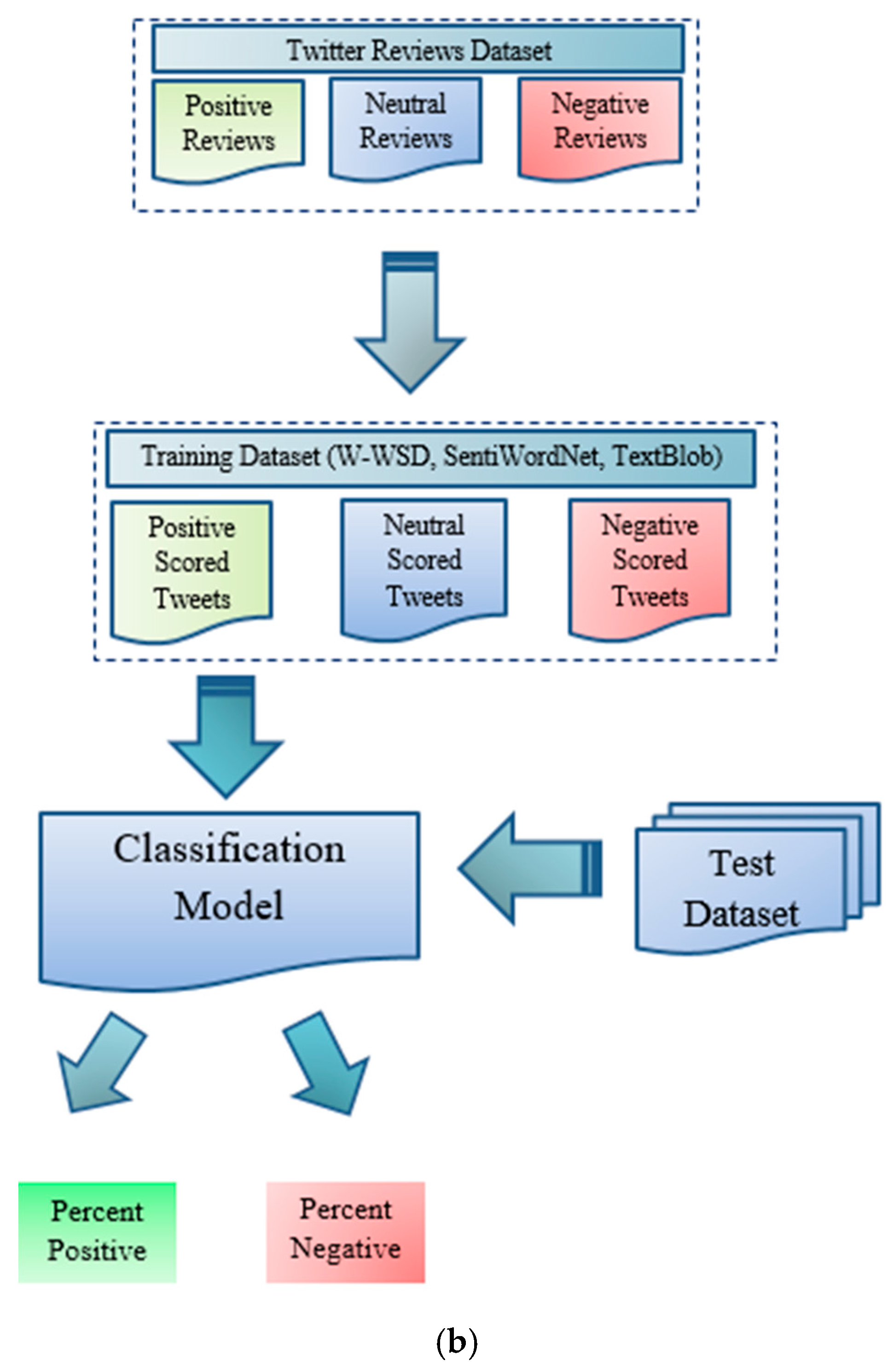 MCA | Free Full-Text | Machine Learning-Based Sentiment Analysis for