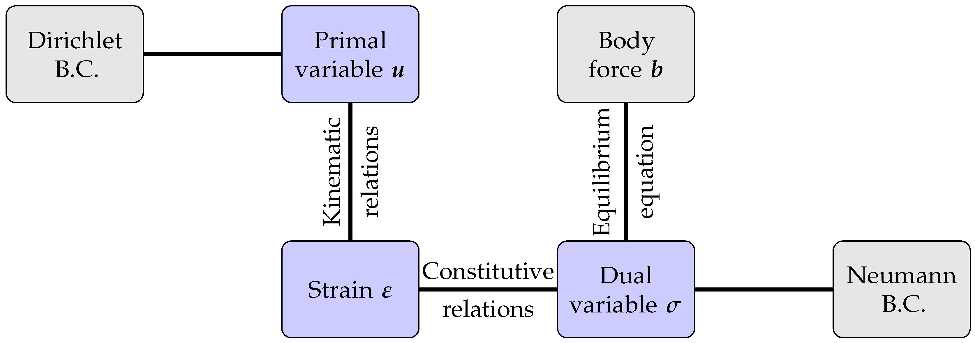 MCA | Free Full-Text | Toward Optimality of Proper