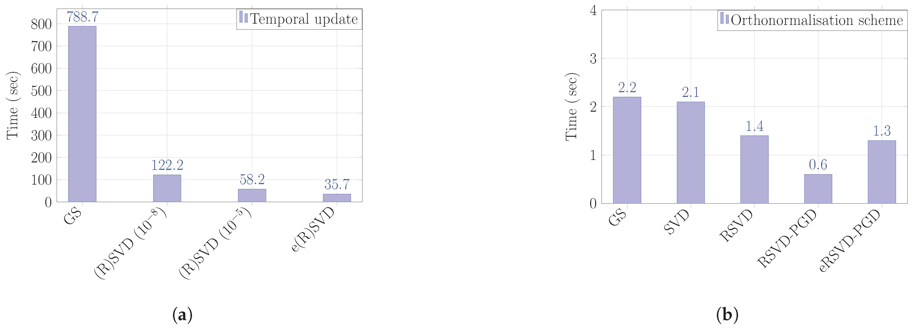 MCA   Free Full-Text   Toward Optimality of Proper