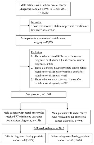 Medicina Free Full Text A Population Based Study Of Secondary Prostate Cancer Risk After Radiotherapy In Male Patients With Rectal Cancer A Retrospective Cohort Study Html