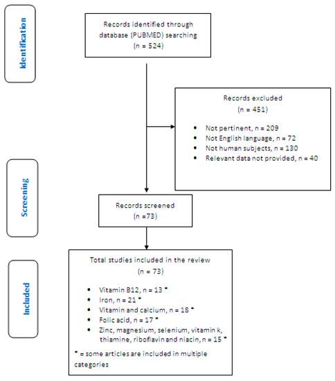 Medicina | An Open Access Journal from MDPI