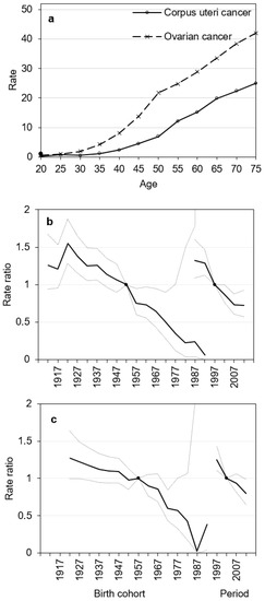 Medicina Free Full Text Trends In Mortality Rates Of Corpus Uteri And Ovarian Cancer In Lithuania 1987 2016